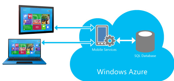 windows8-azure
